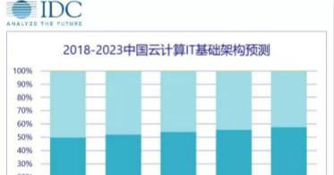 IDC宣布中国将成为全球最大私有云市场 华云数据助力企业快速转型