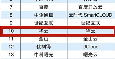 公有云市场竞争激烈,华云数据跻身TOP10