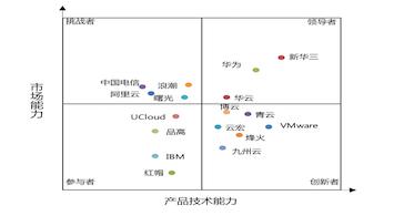 《2019-2020年中国云管理平台市场现状与发展趋势研究报告》发布:华云数据稳居领导者象限 市场份额持续增长