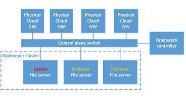 深度解析华云数据云物理裸机托管技术中的高可用实现