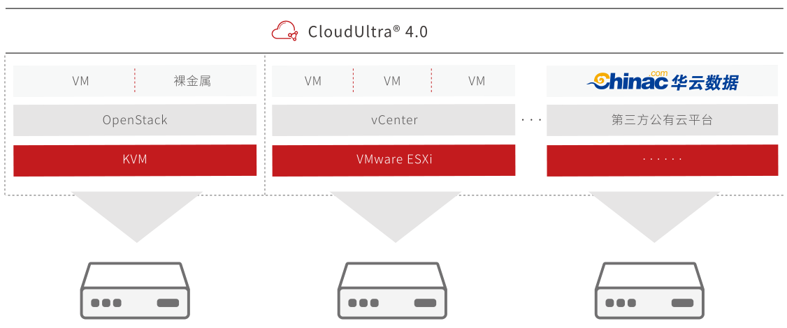 华云数据发布新一代企业级云平台CloudUltra® 4.0 助力企业从私有云向混合云演进